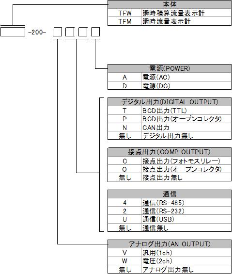 TFW、TFM型式構成