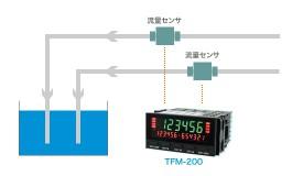 2液の液体の混合量の監視